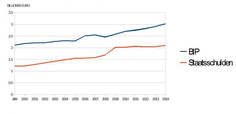 STAATSSCHULDEN 2000 - 2014