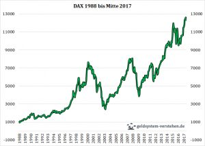 DAX 1988-2017
