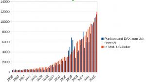 DAX-Entwicklung vs. Geldmenge der USA