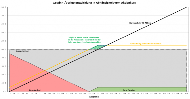 Aktienanleihe Grafik