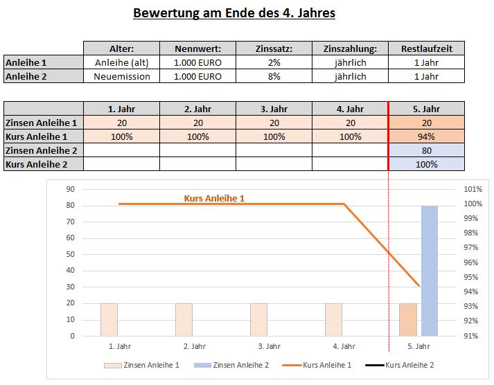 Zinsänderungsrisiko bei Anleihen
