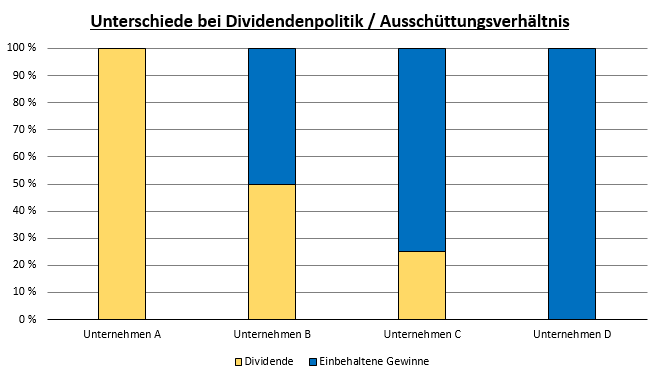 Unterschiede bei Ausschüttungsverhältnis Aktien Dividenen Dividendenpolitik - Corona-Krise und Wirtschaft 2020