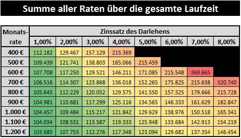 Summe der Gesamtraten eines Darlehens bis zur vollständigen Tilgung bei unterschiedlichen Zinssätzen und Kreditraten